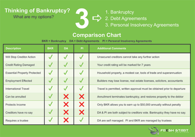 debt agreement, going bankrupt, personal insolvence agreement, comparison table